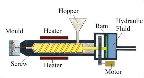 Injection Moulding – What is it?