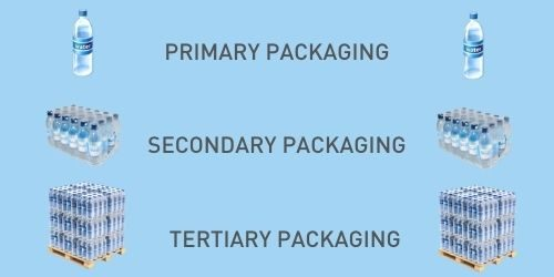 Primary, Secondary and Tertiary Packaging